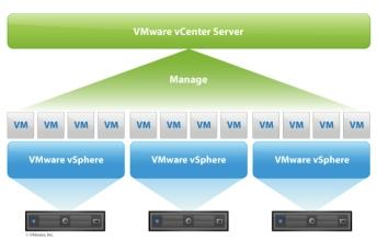 VMware-vCenter-Topology__452693609__-600x400
